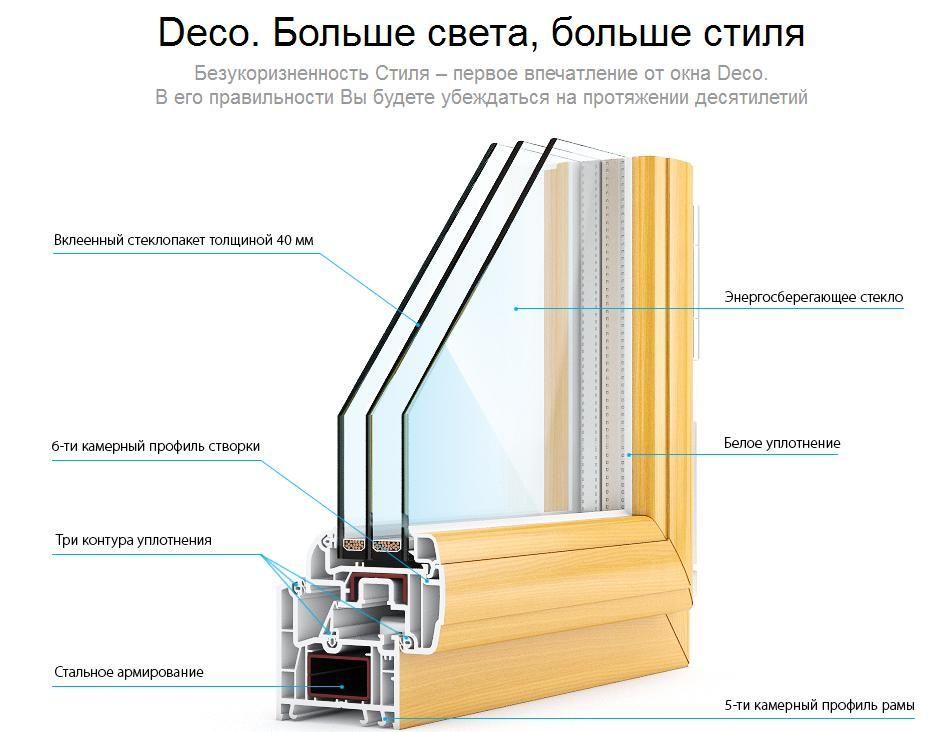 Пластиковые окна фото виды уфа база-окон.ru.